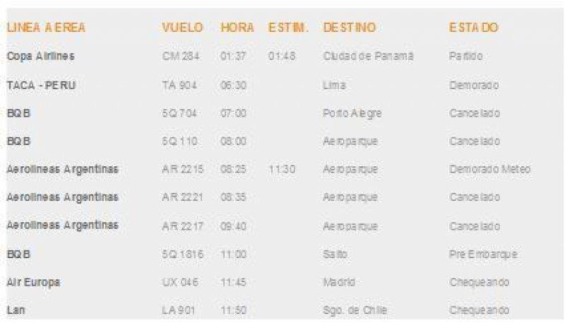 Situación de partidas a la hora 10.38 en Carrasco