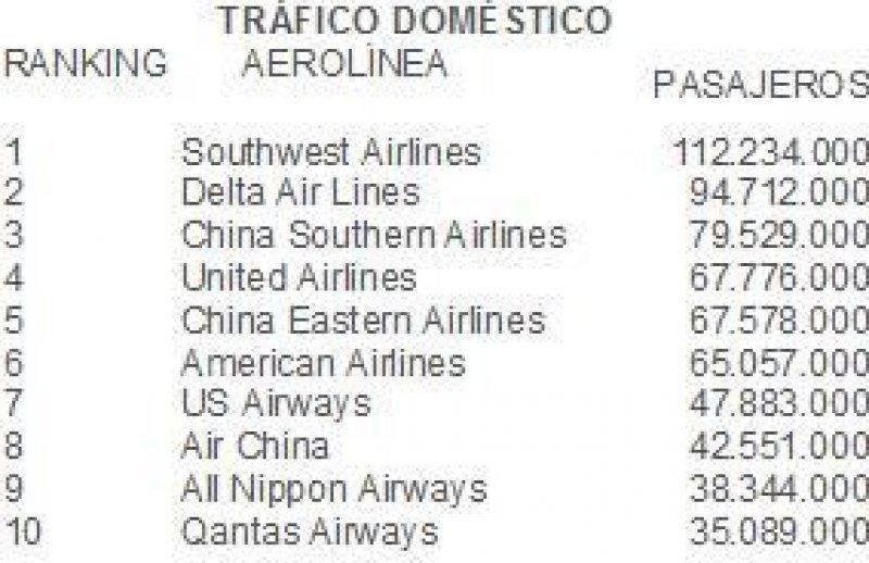 Delta Airlines es la compañía que más pasajeros transportó: 116,7 millones en 2012