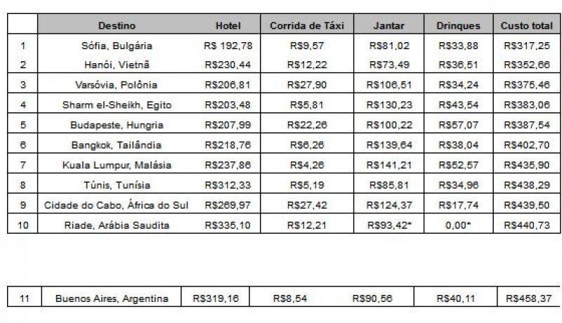 Buenos Aires aparece como la ciudad más barata de Latinoamérica.