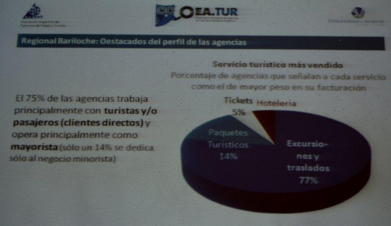 Servicios turísticos más vendidos por agencias receptivas de Bariloche. (Fuente: OEA.TUR).
