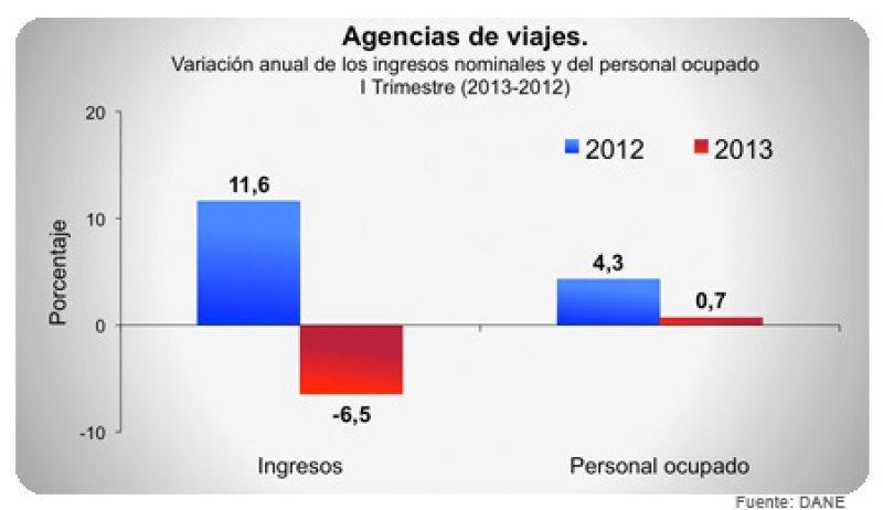 Caen un 6,5% los ingresos de agencias colombianas
