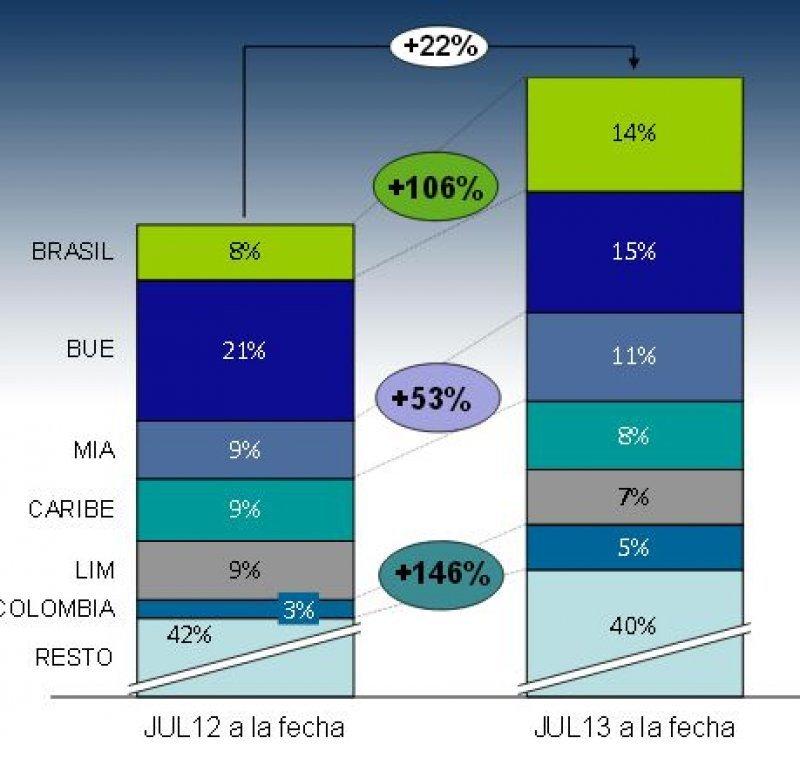 Colombia, Brasil y Miami los destinos más elegidos para este invierno.