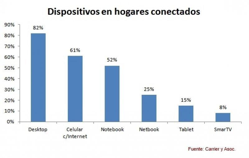 El 61% de los hogares en Argentina utiliza celulares para conectarse a internet.