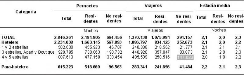 Datos de abril. (Fuente: INDEC).