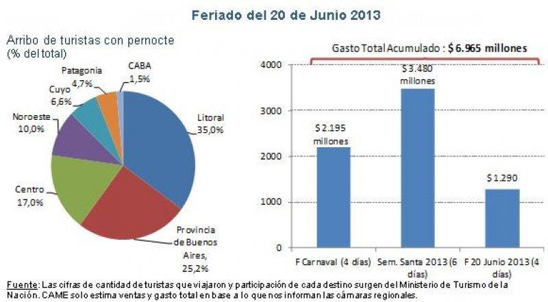 Datos del feriado del 20 de junio (Fuente: CAME).