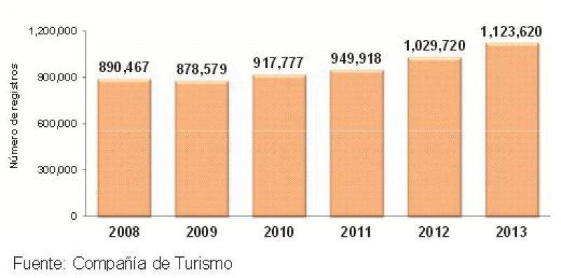 Total registros en hoteles 2008-2013.