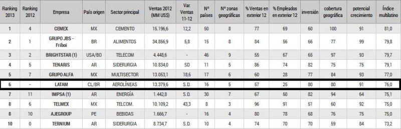 Top Ten ranking Multilatinas 2013.