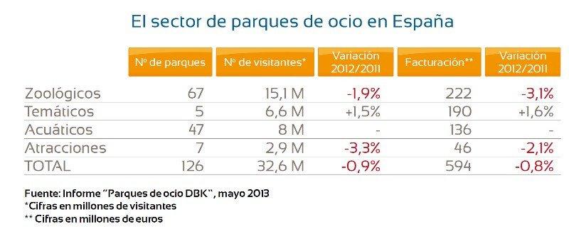Cifras de parques temáticos en España. Click para ampliar imagen.