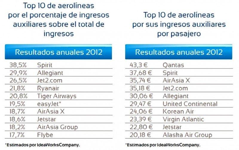 (Izq.) Top 10 Aerolíneas por el porcentaje de ingresos complementarios sobre el total de ingresos. (Da.) Top 10 de aerolíneas por sus ingresos auxiliares por pasajero.