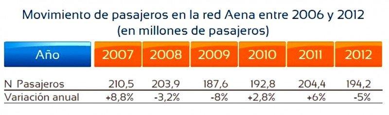 Evolución del tráfico de la red Aena España entre 2006 y 2012.