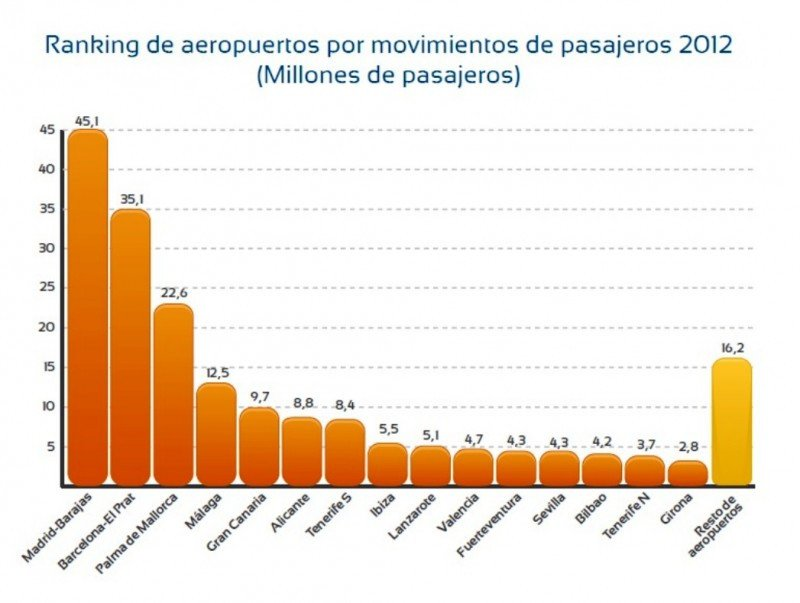 Ranking de los 15 principales aeropuertos españoles por tráfico de pasajeros.