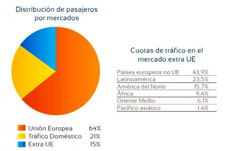 Distribución de pasajeros por mercados y cuotas de tráfico en el mercado extra-UE .