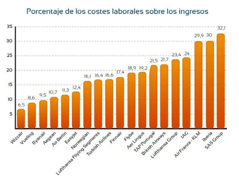 Ranking de aerolíneas según su porcentaje de los costes laborales sobre los ingresos.