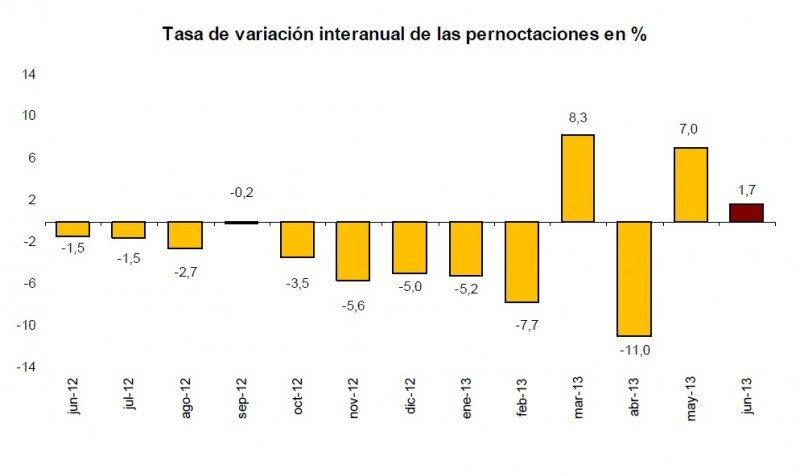 Tasa de variación interanual de las pernoctaciones en %.