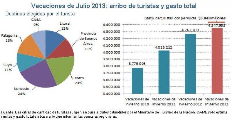 Datos de la Confederación Argentina de Medianas Empresas.