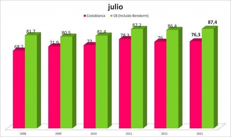 Datos de ocupación en el mes de julio en la provincia de Alicante en los últimos seis años. Gráfico: HOSBEC. Click para ampliar imagen.