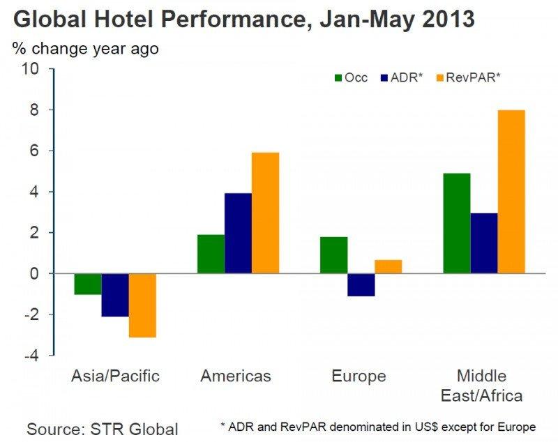 Resultados hoteleros en el período enero-mayo por regiones del mundo.