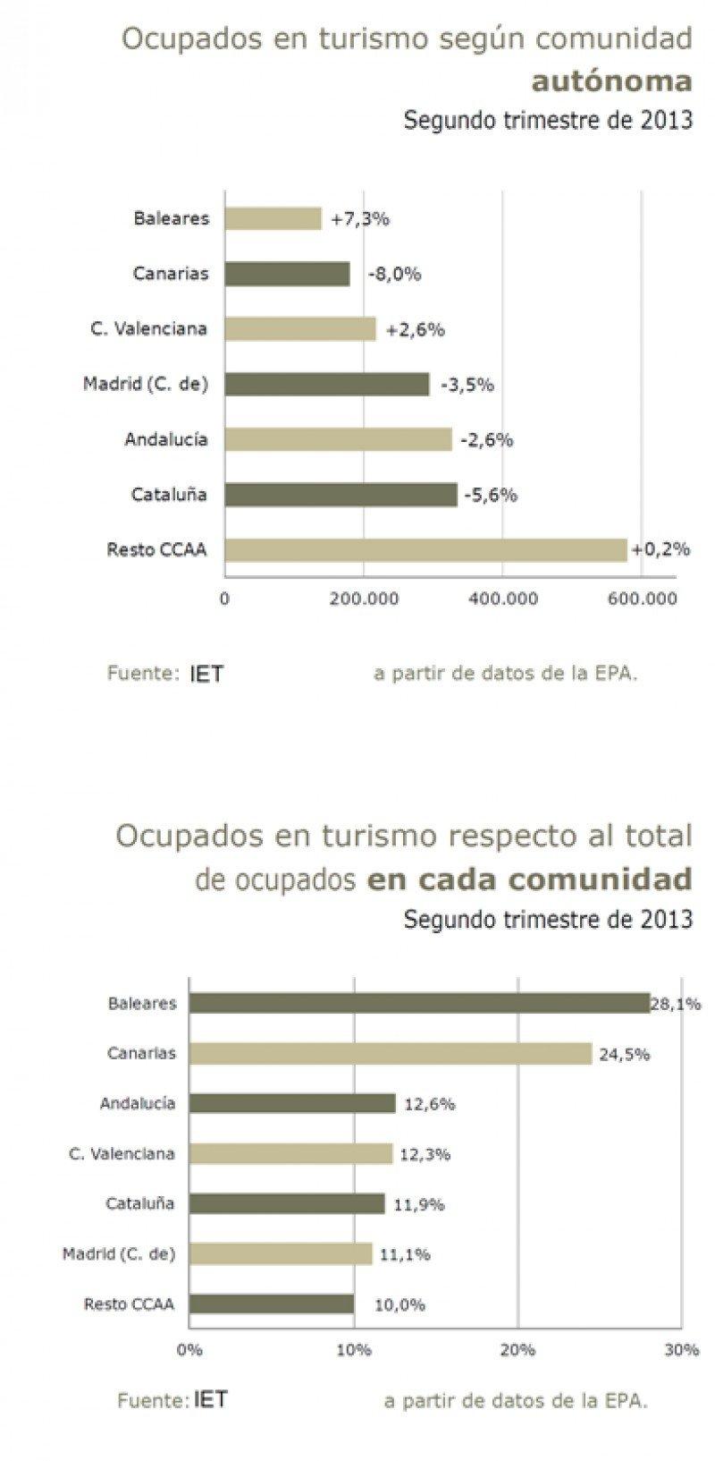 Gráficos: IET. Click para ampliar imagen.