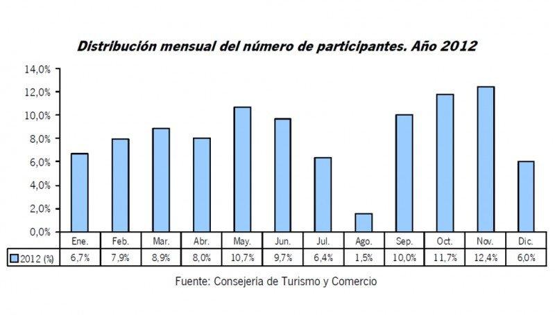 Distribución de participantes en reuniones en Andalucía, por meses. Fuente: Junta de Andalucía. Click para ampliar imagen.