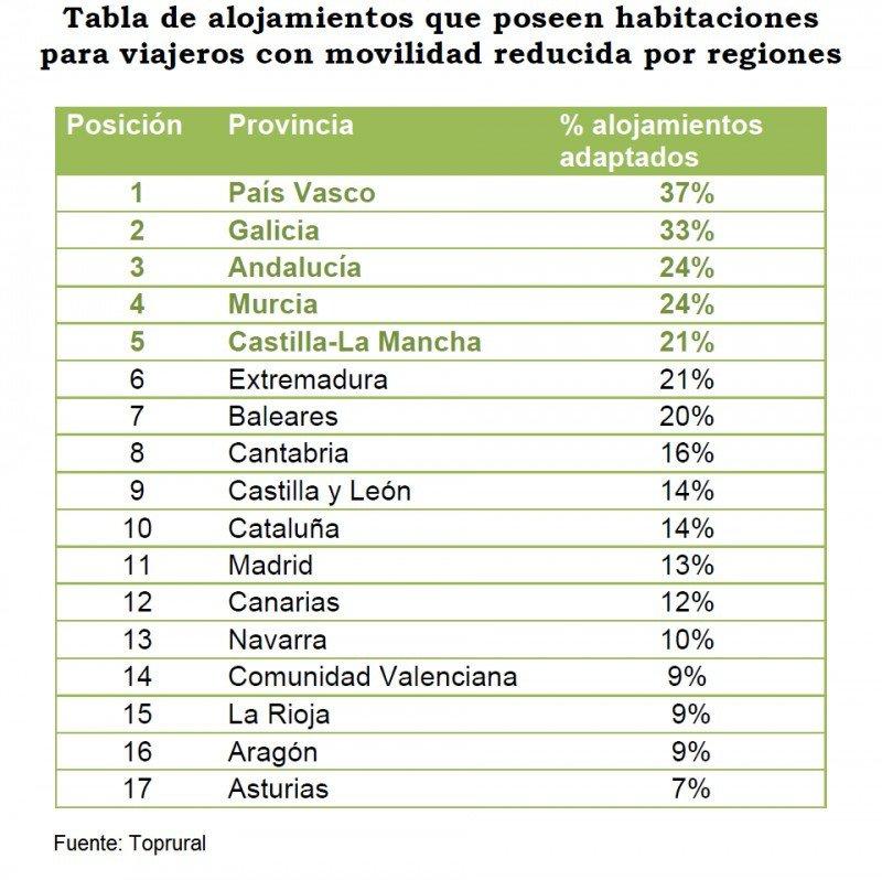 Oferta de turismo rural preparada para el turismo accesible en España. Click para ampliar imagen.