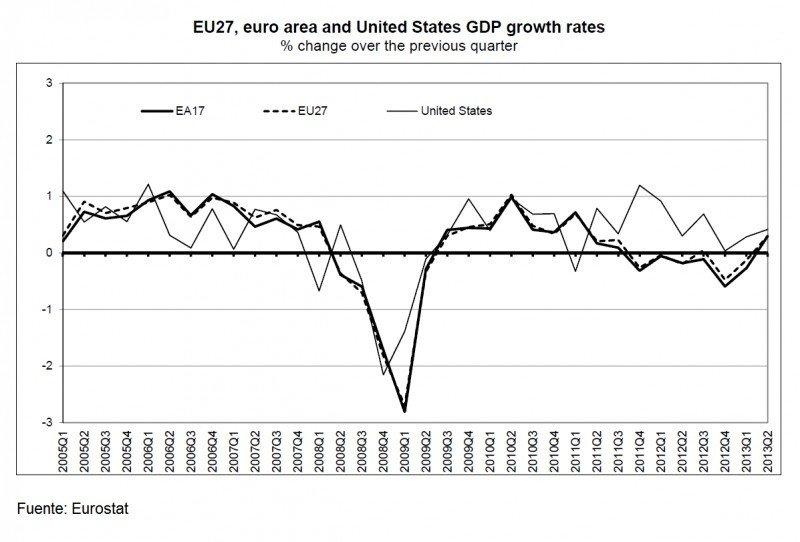 Gráfico: Eurostat.