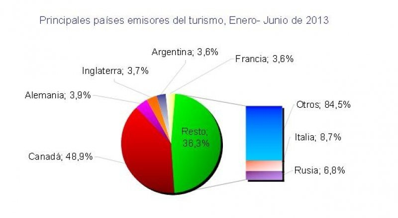 Datos de la Oficina Nacional de Estadísticas e Informes.