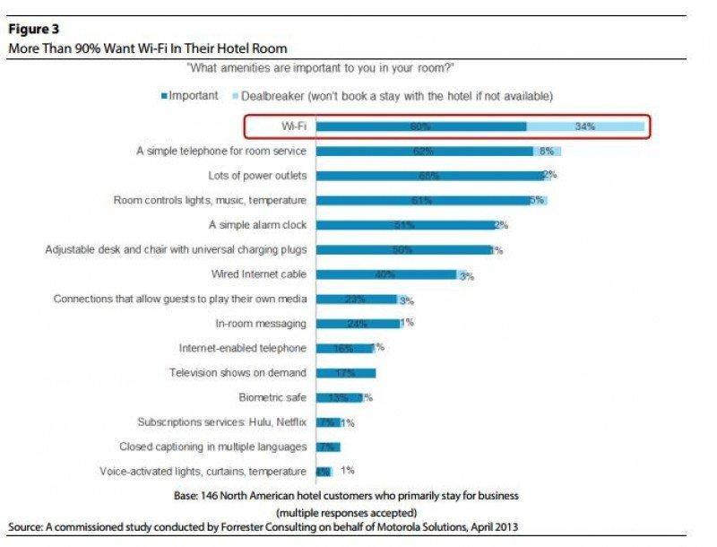Gráfico del estudio de Forrester y Motorola sobre el wifi en los hoteles. Clica encima para activar el zoom!
