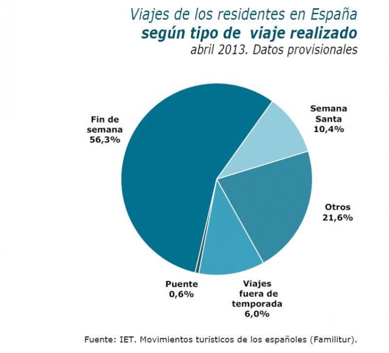 Gráfico distribuido hoy por el IET, donde se observa la distribución de los viajes de los españoles durante abril de 2013, coincidiendo con la Semana Santa.