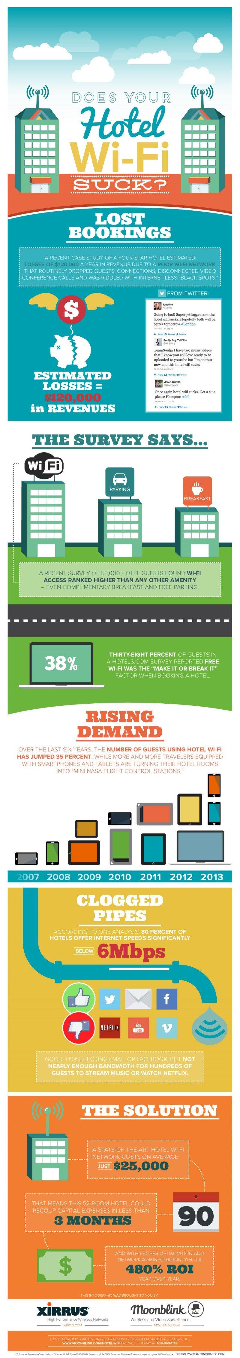 Infografía: una mala red de wifi genera pérdidas