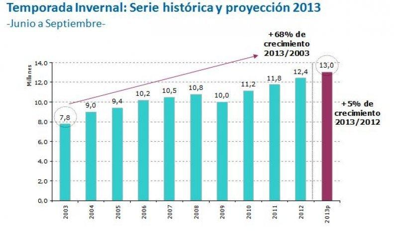 Resultados temporada invernal 2003-2017. (Fuente: Ministerio de Turismo nacional).
