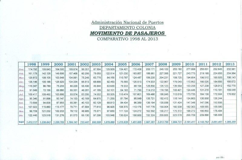 Estadísticas de pasajeros de los últimos 15 años en Colonia. Fuente: ANP