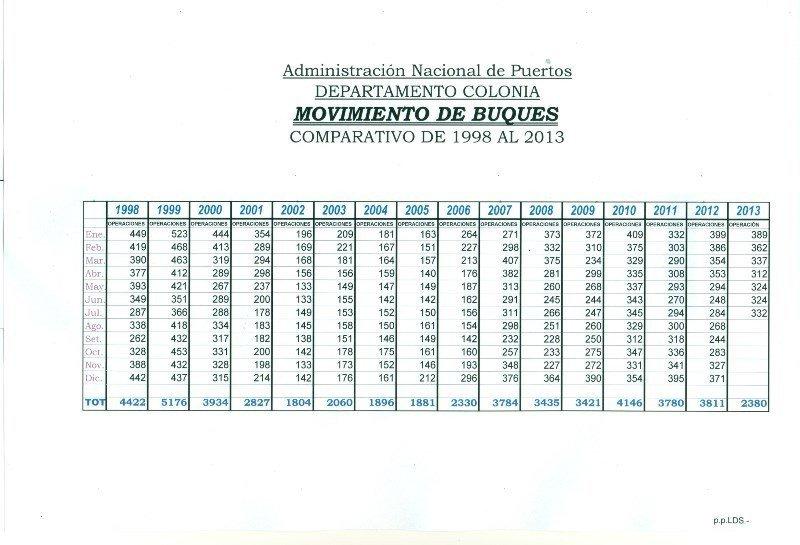 Número de operaciones en el puerto de Colonia. Fuente: ANP