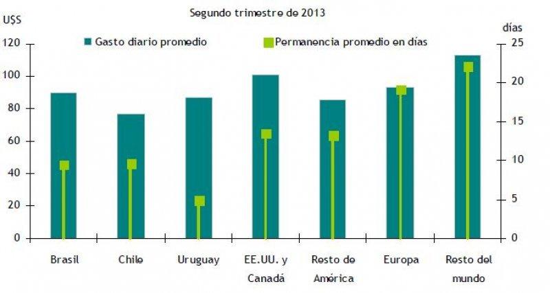 Permanencia y gasto diario promedio según destino principal del viaje. (Fuente: INDEC).