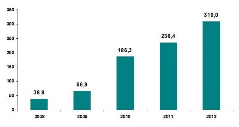 Inversiones de proyectos aprobados por COMAP (en millones de US$)