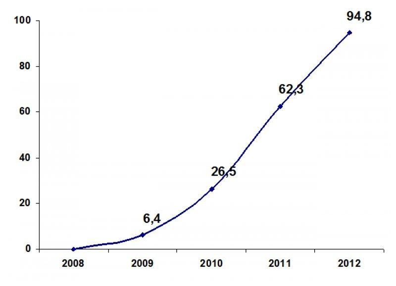 Exportaciones generadas por los proyectos turísticos aprobados (en millones de US$)