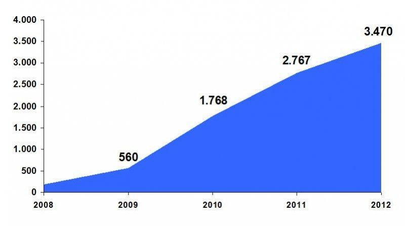 Número de empleos acumulados por los proyectos turísticos aprobados
