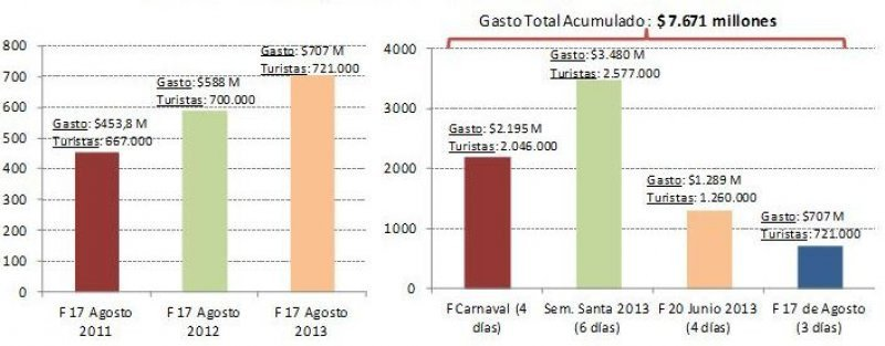 Turistas con pernocte y gasto total. (Fuente: CAME).