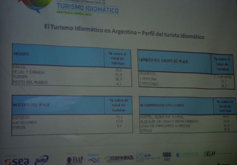 Perfil del turista idiomático en Argentina (Fuente:SEA).
