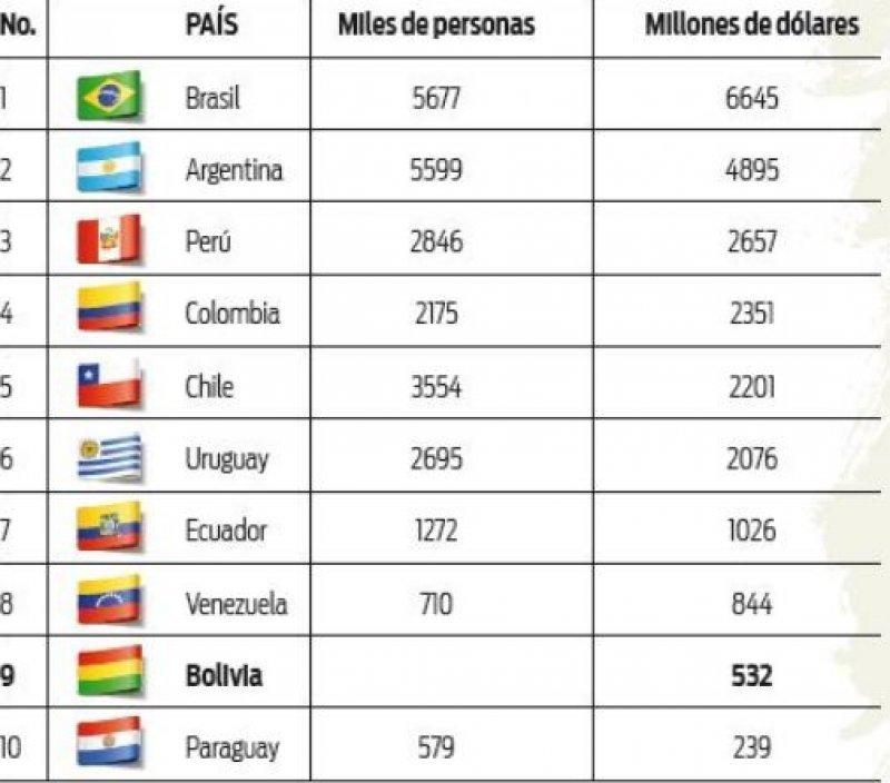 Ingresos por turismo en Sudamérica. (Fuente: IBCE).