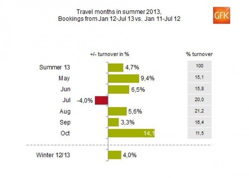 Las reservas en agencias alemanas ralentizaron su crecimiento en mitad del verano