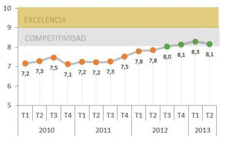 A pesar del descenso los hoteles españoles se mantienen en el rango de competitividad.