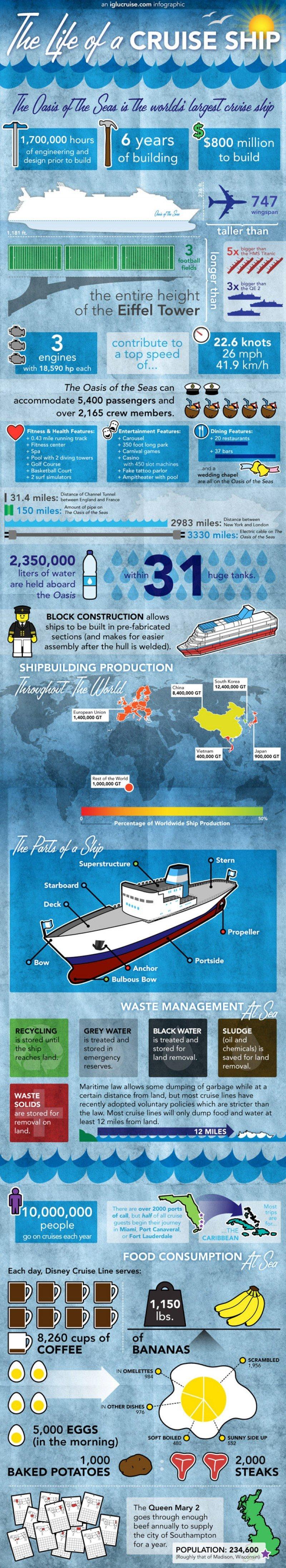 Infografía: el mayor crucero del mundo en cifras