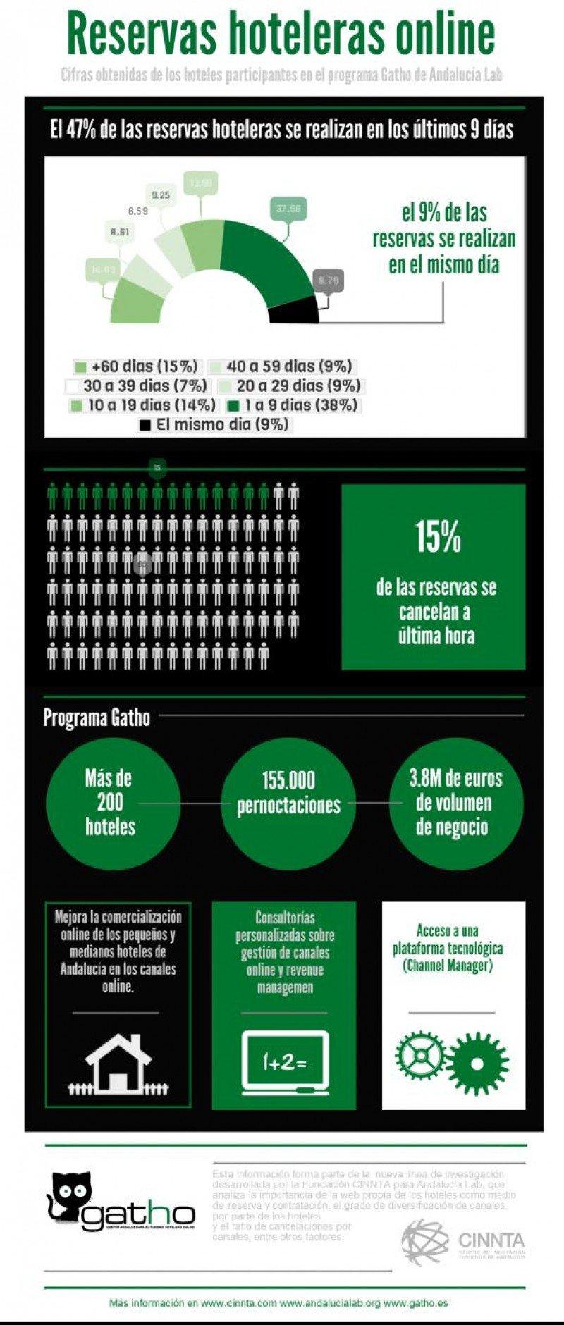 Infografía del estudio realizado por la Fundación Cinnta para Andalucía Lab en el marco del programa Gatho.
