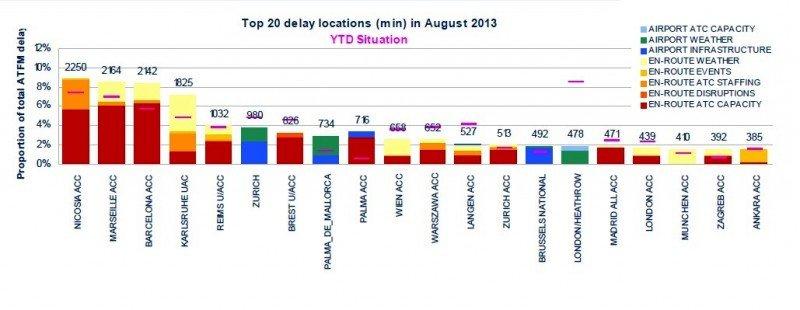 En el gráfico, las líneas rosa indican el retraso medio diario ATFM en lo que va de año.