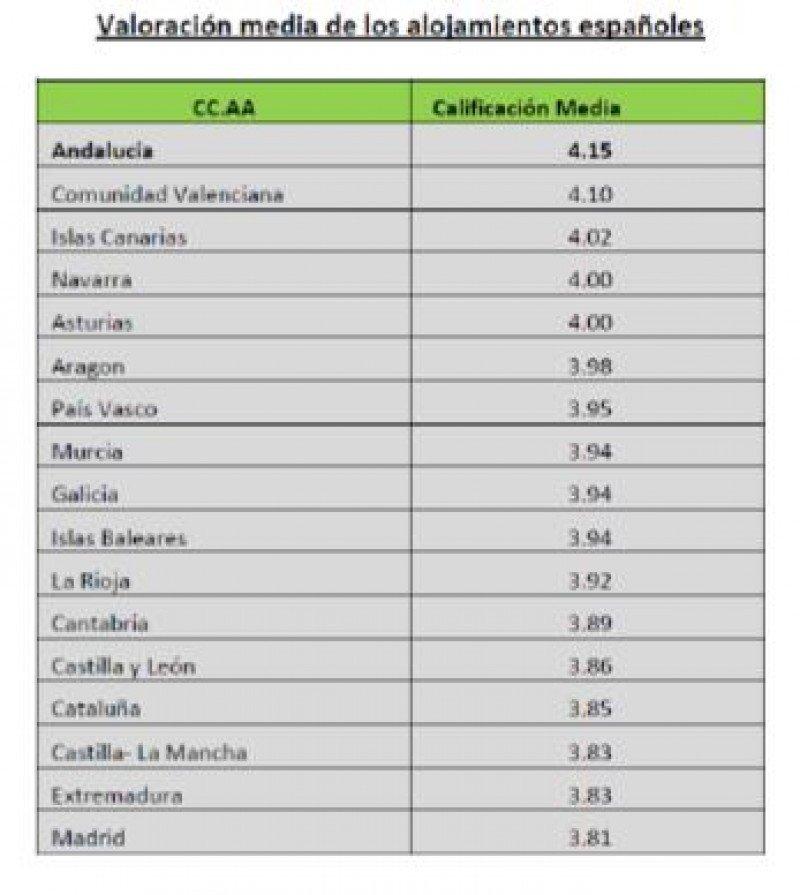 Los hoteles andaluces son los mejor valorados por los usuarios de TripAdvisor