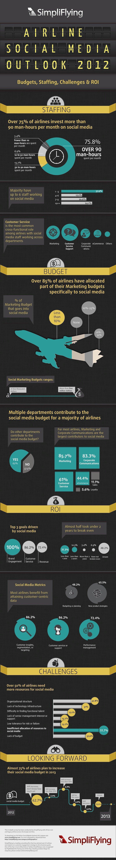La infografía de Simpliflying: datos sobre el tiempo, personal y dinero que las aerolíneas invierten en las redes sociales.