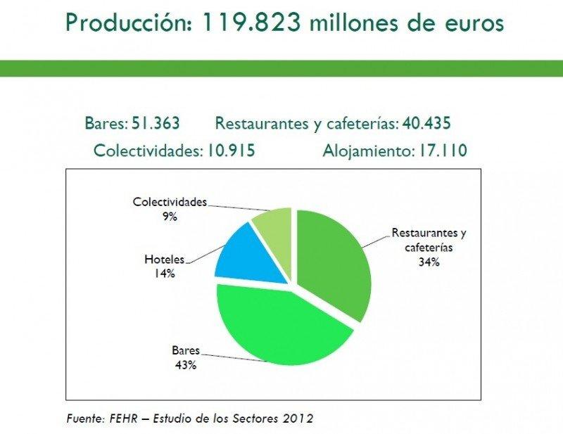 Fuente: Informe Los Sectores de la Hostelería 2012, FEHR. Click para ampliar imagen.