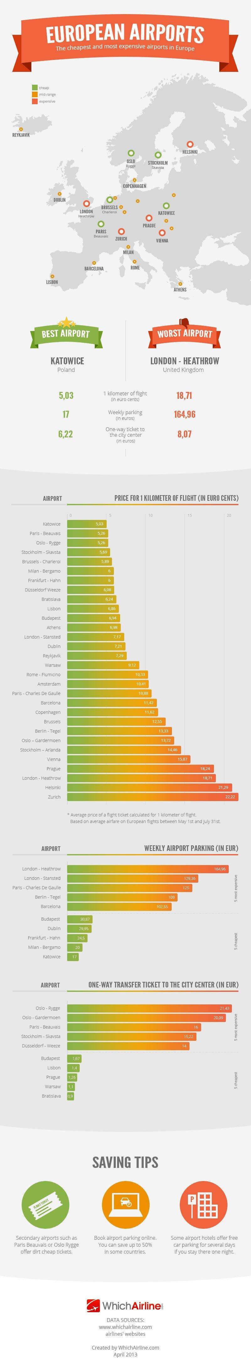 Infografía: Los aeropuertos más caros y más baratos de Europa