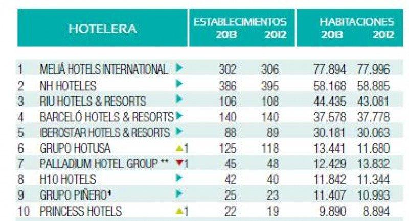 Top 10 del ranking Hosteltur de cadenas hoteleras 2013.