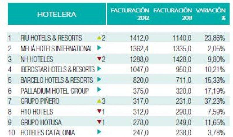 Ranking Hosteltur de cadenas hoteleras 2013 por facturación (incluye sólo las empresas que nos han facilitado los datos).